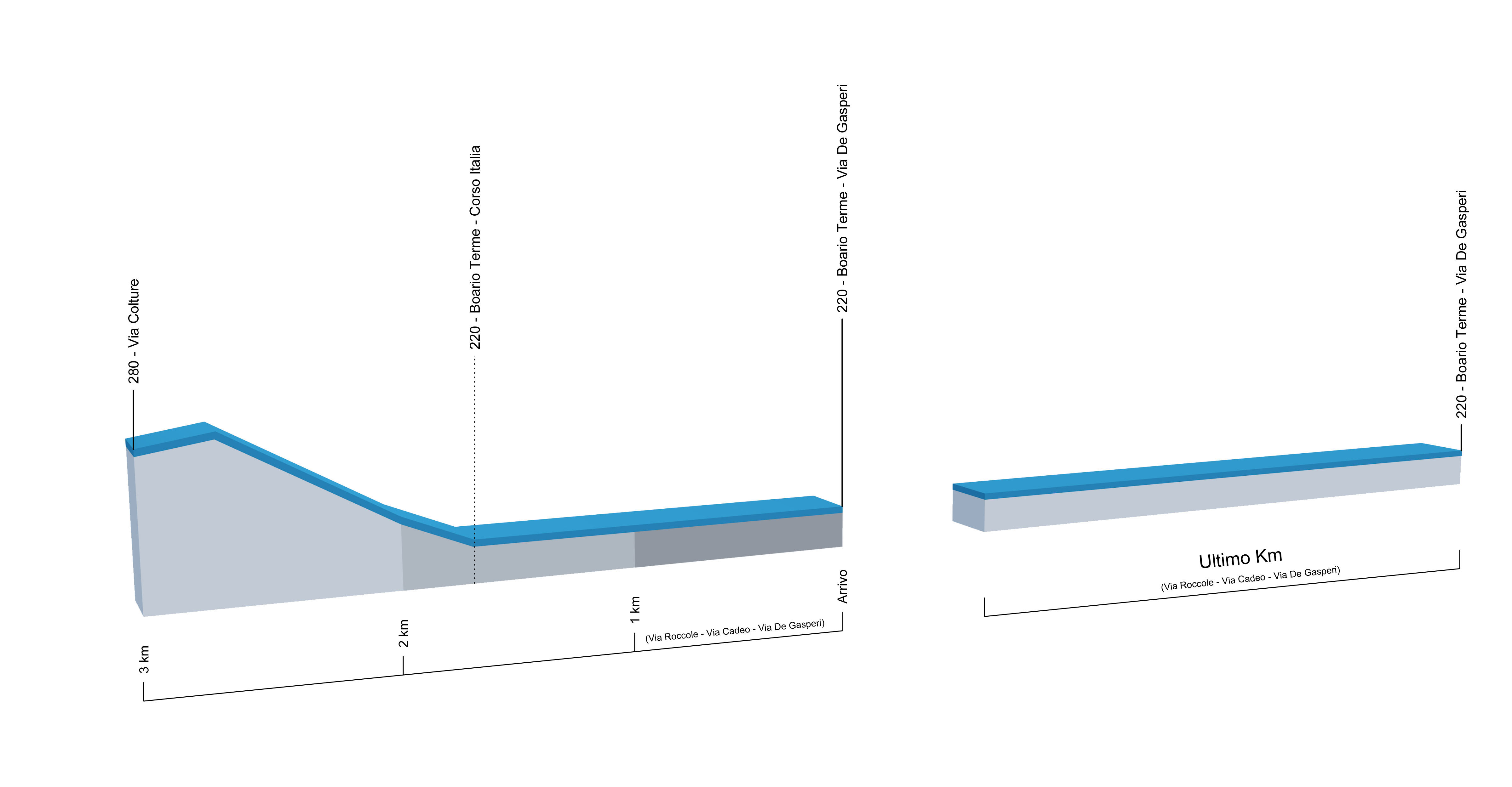 Campionati italiani ciclismo 2016 3d ultimi km