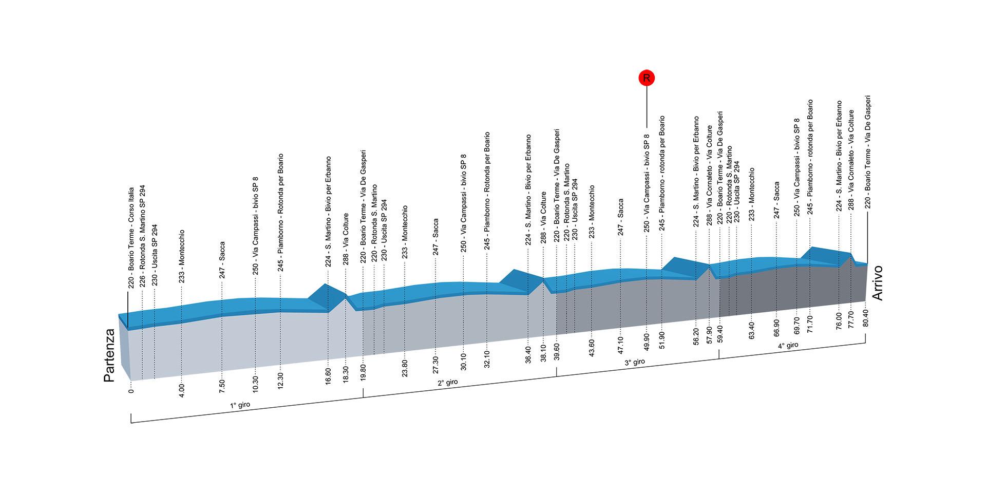 Altimetrie campionati italiani ciclismo 2016  donne elite