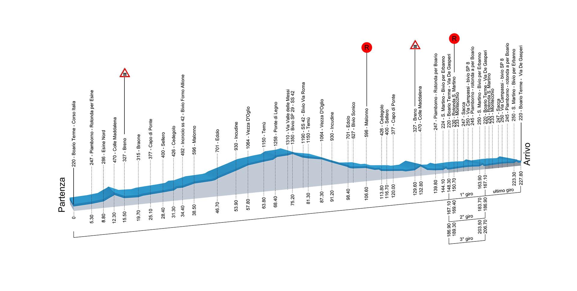 Altimetrie campionati italiani ciclismo 2016 professionisti