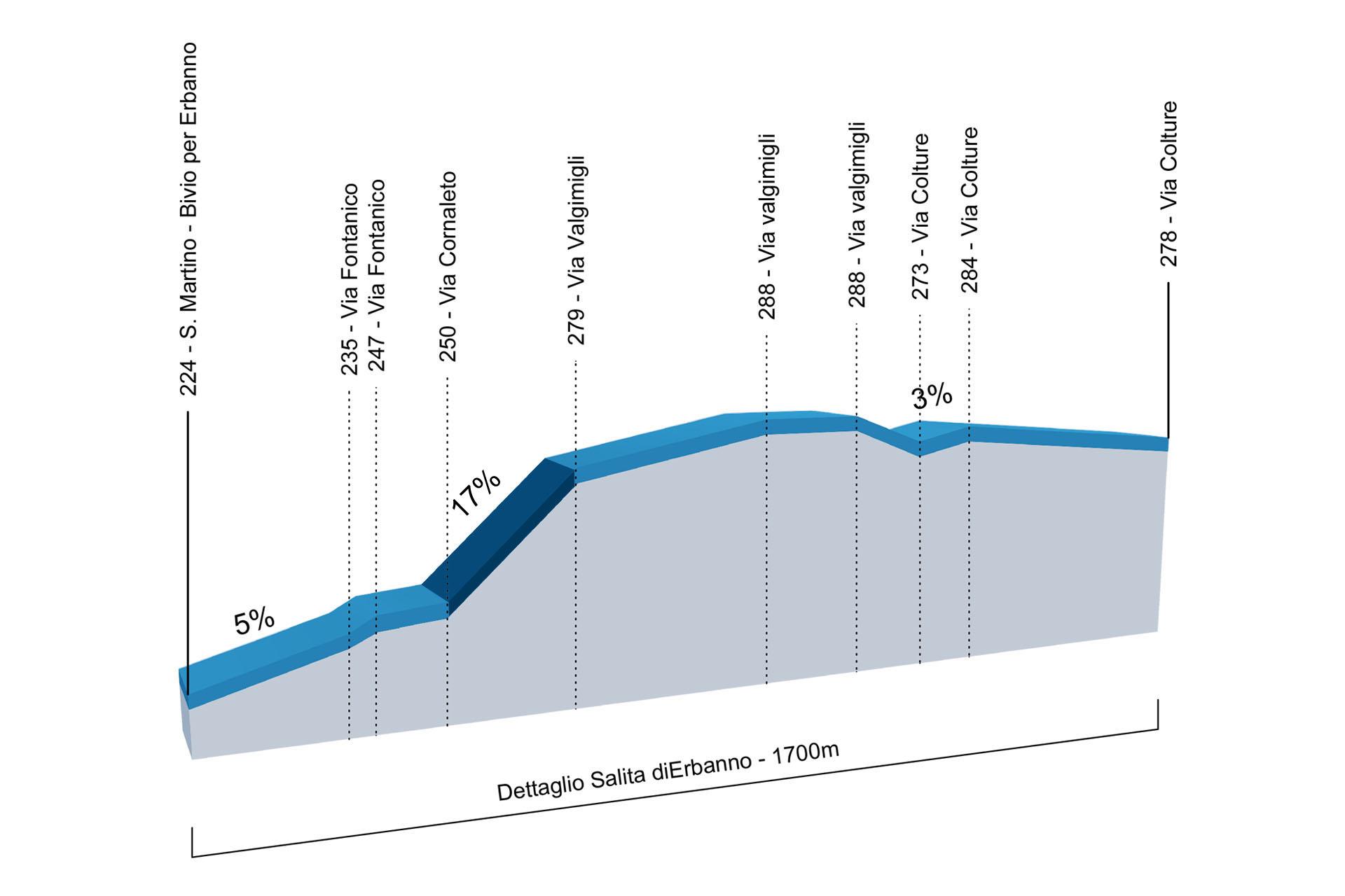 Altimetria campionati italiani ciclismo 2016 3d dett erbanno
